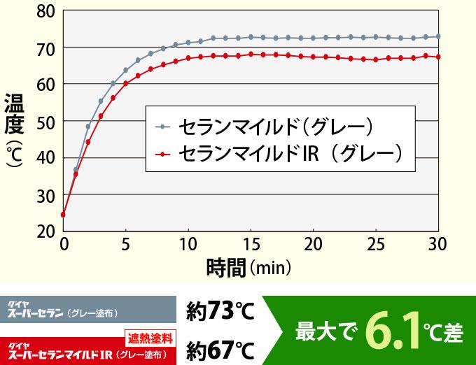 セランマイルドとセランマイルドIRで比較したトタン板の表面温度の比較グラフ