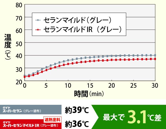 セランマイルドとセランマイルドIRで比較した室内を想定した箱内温度の比較グラフ