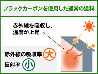 ブラックカーボンを使用した通常塗料の赤外線吸収と温度上昇の図