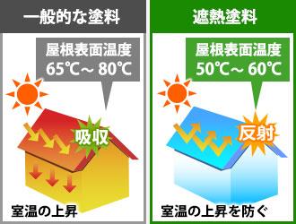 一般的な塗料と遮熱塗料での屋根の表面温度の違い