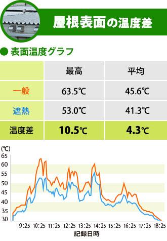 屋根表面の温度差
