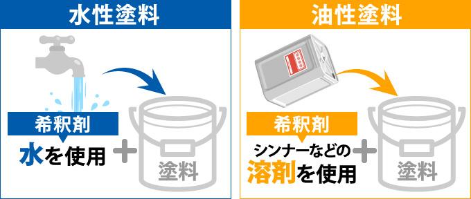 水性塗料と油性塗料の希釈剤