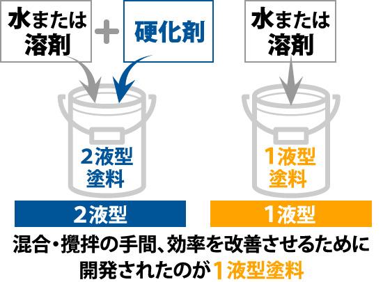混合・攪拌の手間、効率を改善させるために開発されたのが1液型塗料
