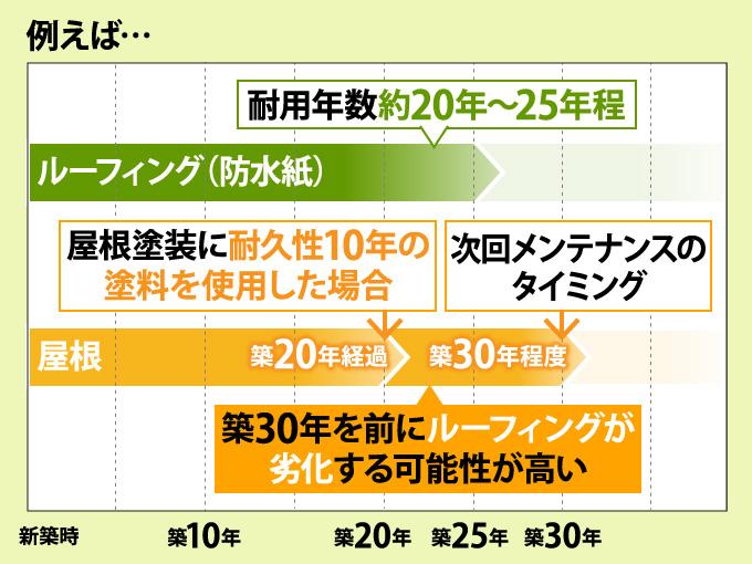 屋根とルーフィングの耐用年数