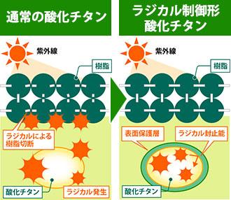 ラジカル制御系酸化チタンの機能