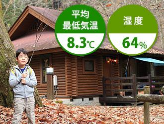11月は平均最低気温8.3℃ 湿度64%