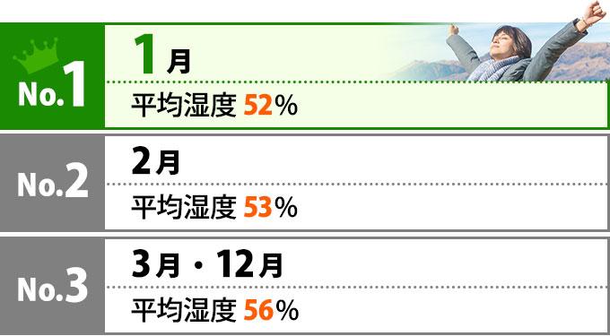 No.1は1月 平均湿度52%、No.2は2月 平均湿度53%、No.3は3月と12月 平均湿度56%