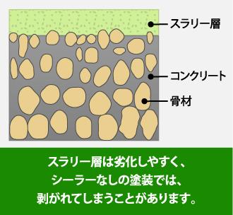 スラリー層は劣化しやすく、シーラーなしの塗装では、剥がれてしまうことがあります